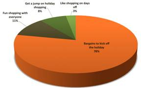 Graph 2: Why Do You Plan to Shop on Black Friday?